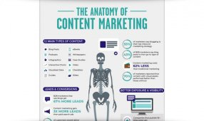 The Anatomy Of Content Marketing