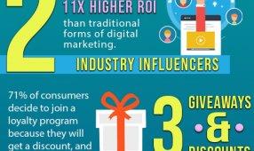 B2B Social Media Marketing Strategy & Statistics