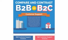 B2B vs. B2C Customer Support