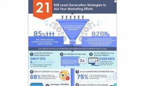 21 B2B Lead Gen Strategies To Aid Your Marketing Efforts